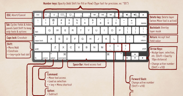 Essential Photoshop Keyboard Shortcuts to Make Your Life Easier